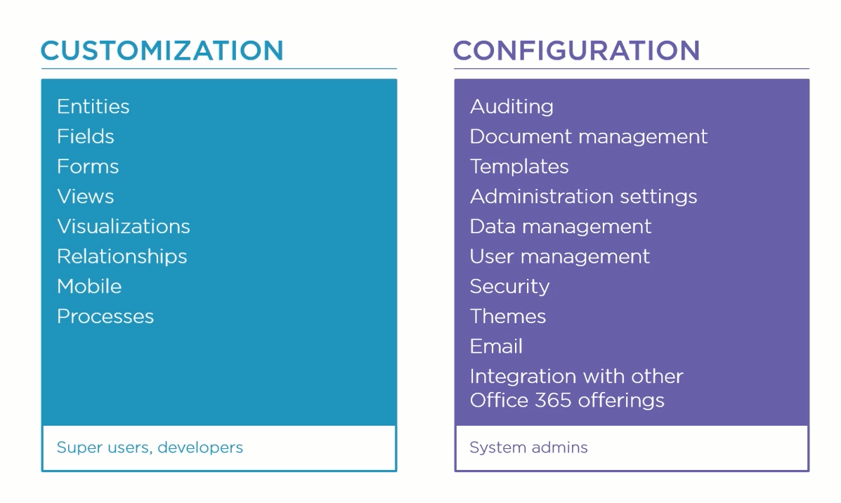 Customization and Configuration – MS CRM