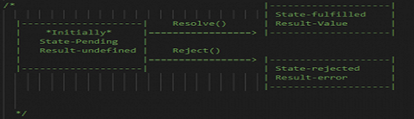Promises In JavaScript-TECH2EZ